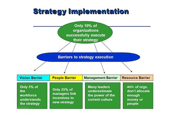 موانع اساسی بر سر راه پیاده سازی استراتژی