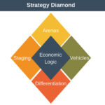مدل الماس استراتژی