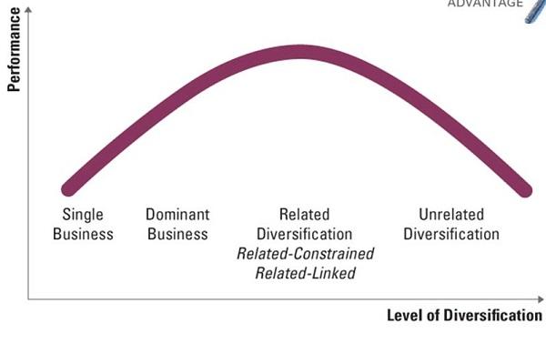 استراتژی متنوع سازی