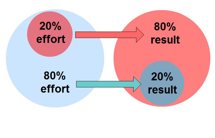 ده اصل اثربخشی استراتژی