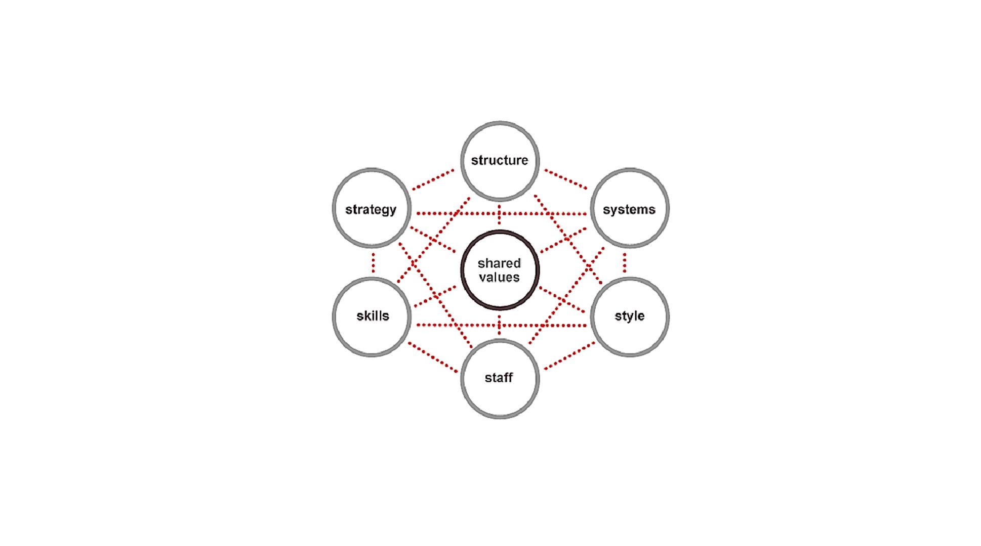 مدلهای استراتژیک