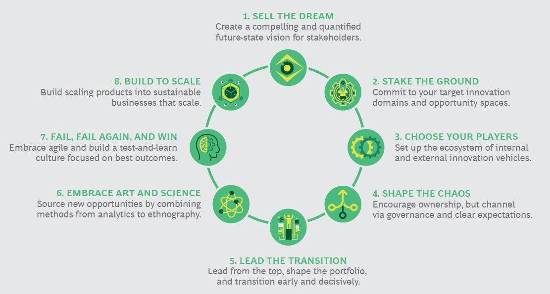 8 اصل نوآوری