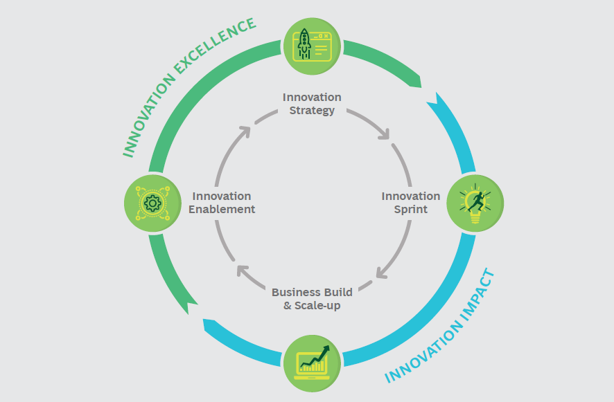 سفر نوآوری