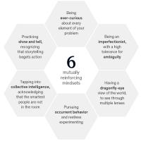 شش رویکرد حل مسئله در شرایط عدم اطمینان گسترده